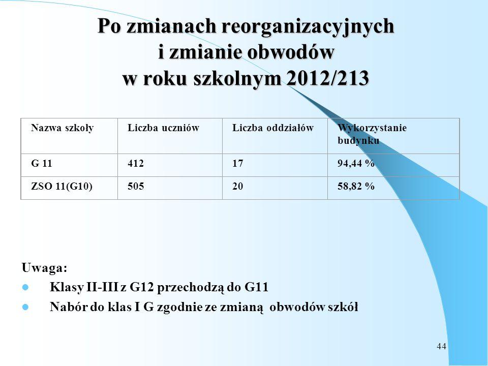 44 Po zmianach reorganizacyjnych i zmianie obwodów w roku szkolnym 2012/213 Uwaga: Klasy II-III z G12 przechodzą do G11 Nabór do klas I G zgodnie ze z