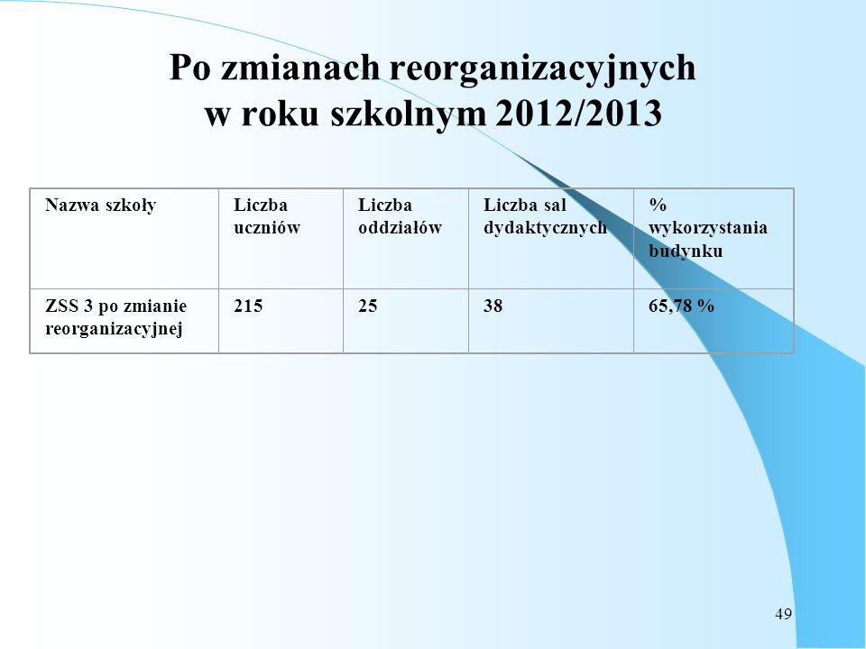 49 Po zmianach reorganizacyjnych w roku szkolnym 2012/2013 Nazwa szkołyLiczba uczniów Liczba oddziałów Liczba sal dydaktycznych % wykorzystania budynk