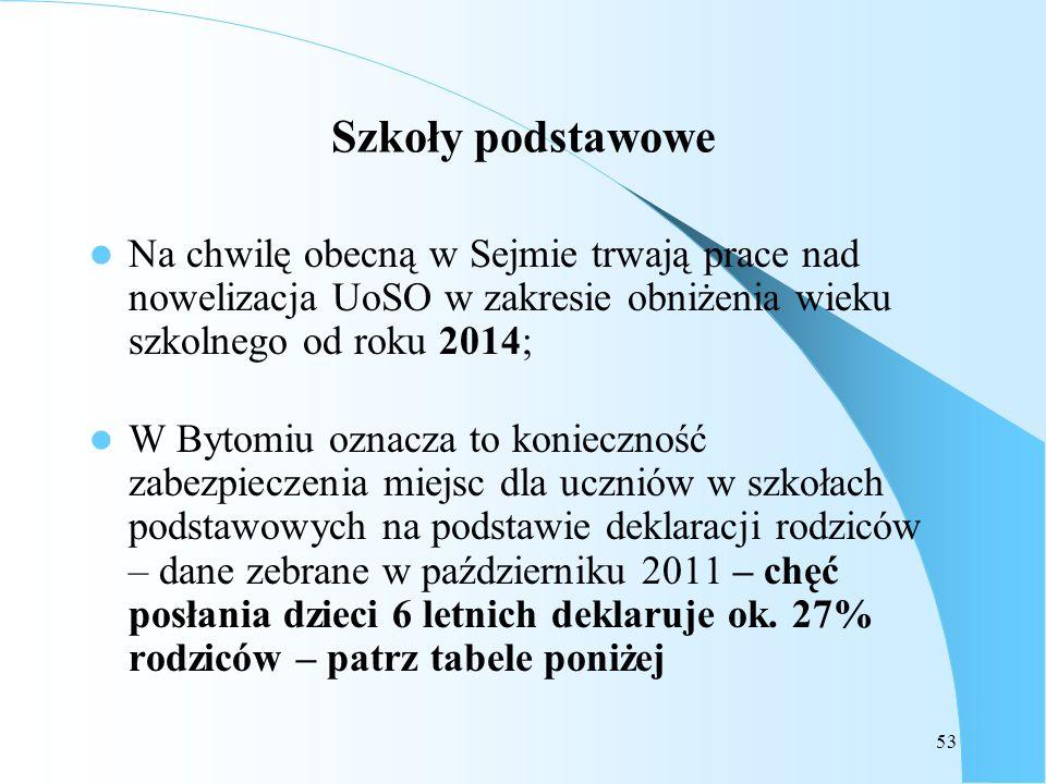53 Szkoły podstawowe Na chwilę obecną w Sejmie trwają prace nad nowelizacja UoSO w zakresie obniżenia wieku szkolnego od roku 2014; W Bytomiu oznacza
