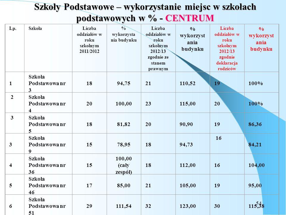 54 Szkoły Podstawowe – wykorzystanie miejsc w szkołach podstawowych w % - CENTRUM Lp.SzkołaLiczba oddziałów w roku szkolnym 2011/2012 % wykorzysta nia