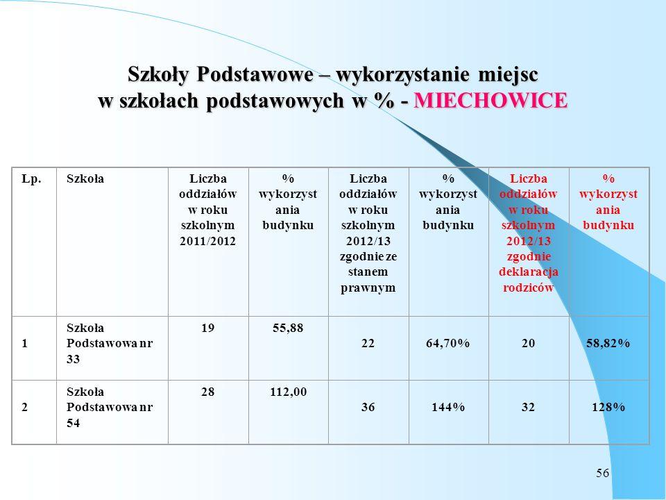 56 Szkoły Podstawowe – wykorzystanie miejsc w szkołach podstawowych w % - MIECHOWICE Lp.SzkołaLiczba oddziałów w roku szkolnym 2011/2012 % wykorzyst a