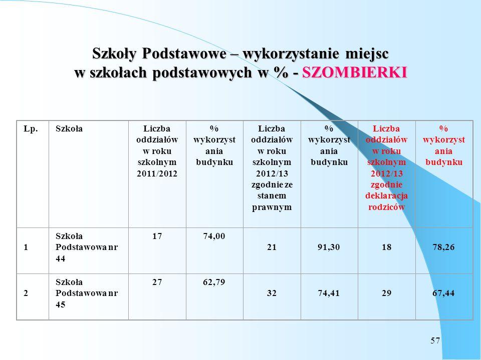 57 Szkoły Podstawowe – wykorzystanie miejsc w szkołach podstawowych w % - SZOMBIERKI Lp.SzkołaLiczba oddziałów w roku szkolnym 2011/2012 % wykorzyst a