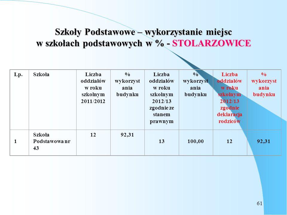 61 Szkoły Podstawowe – wykorzystanie miejsc w szkołach podstawowych w % - STOLARZOWICE Lp.SzkołaLiczba oddziałów w roku szkolnym 2011/2012 % wykorzyst