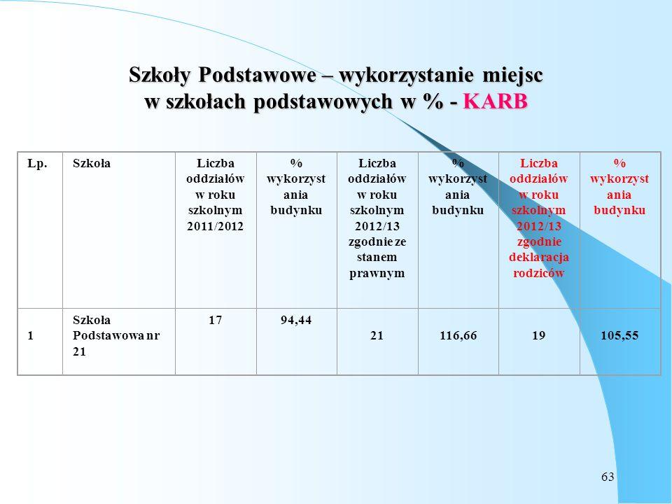 63 Szkoły Podstawowe – wykorzystanie miejsc w szkołach podstawowych w % - KARB Lp.SzkołaLiczba oddziałów w roku szkolnym 2011/2012 % wykorzyst ania bu