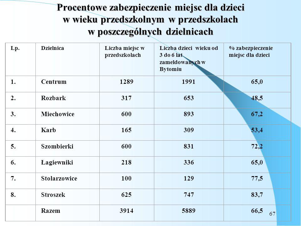 67 Procentowe zabezpieczenie miejsc dla dzieci w wieku przedszkolnym w przedszkolach w poszczególnych dzielnicach Lp.DzielnicaLiczba miejsc w przedszk