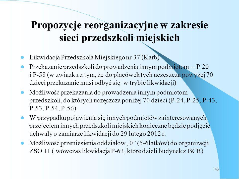 70 Propozycje reorganizacyjne w zakresie sieci przedszkoli miejskich Likwidacja Przedszkola Miejskiego nr 37 (Karb) Przekazanie przedszkoli do prowadz