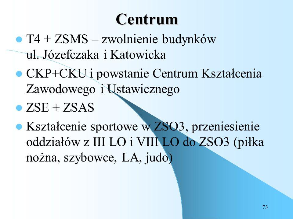 73 Centrum T4 + ZSMS – zwolnienie budynków ul. Józefczaka i Katowicka CKP+CKU i powstanie Centrum Kształcenia Zawodowego i Ustawicznego ZSE + ZSAS Ksz