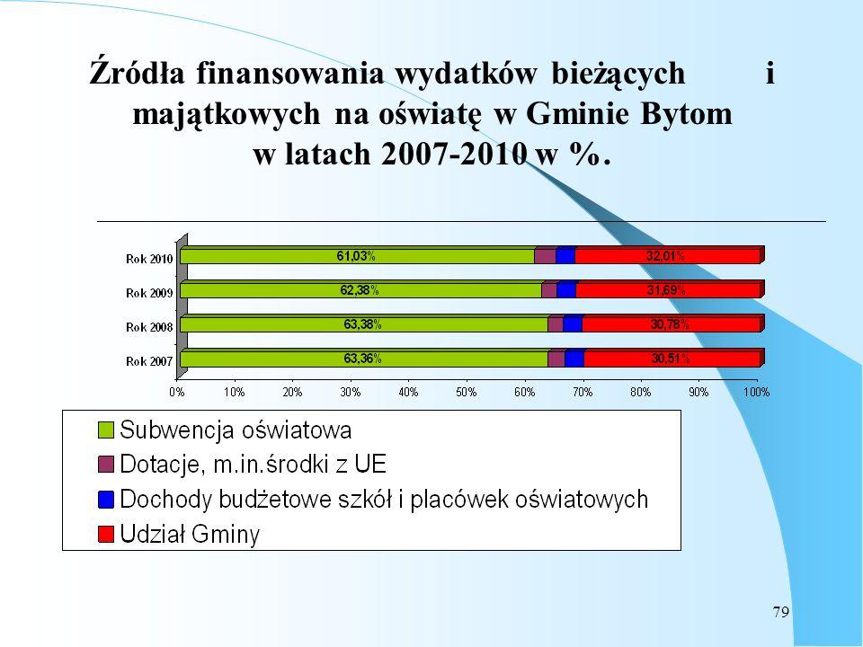 79 Źródła finansowania wydatków bieżących i majątkowych na oświatę w Gminie Bytom w latach 2007-2010 w %.