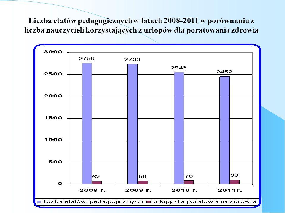 81 Liczba etatów pedagogicznych w latach 2008-2011 w porównaniu z liczba nauczycieli korzystających z urlopów dla poratowania zdrowia