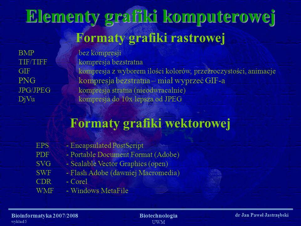 Bioinformatyka 2007/2008 wykład 5 Biotechnologia UWM dr Jan Paweł Jastrzębski Formaty grafiki rastrowej Elementy grafiki komputerowej BMPbez kompresji