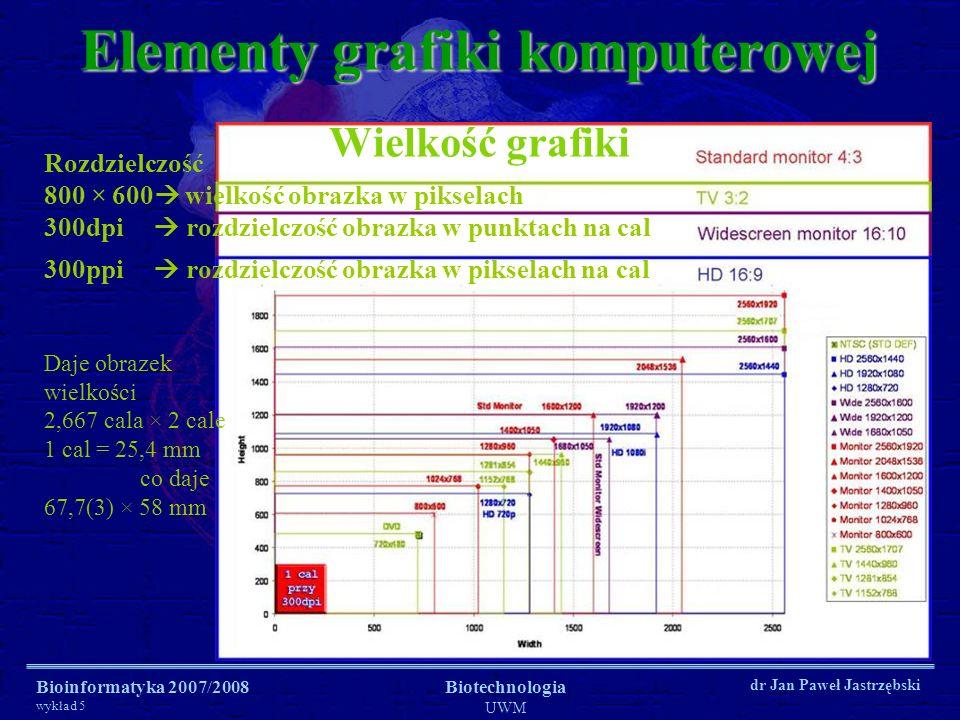 Bioinformatyka 2007/2008 wykład 5 Biotechnologia UWM dr Jan Paweł Jastrzębski Przestrzenie barw Elementy grafiki komputerowej CMYKCMYK RGBRGB R 256 – 8 bitów G 256 – 8 bitów B 256 – 8 bitów 1 piksel zajmuje 3 bajty = 24 bity