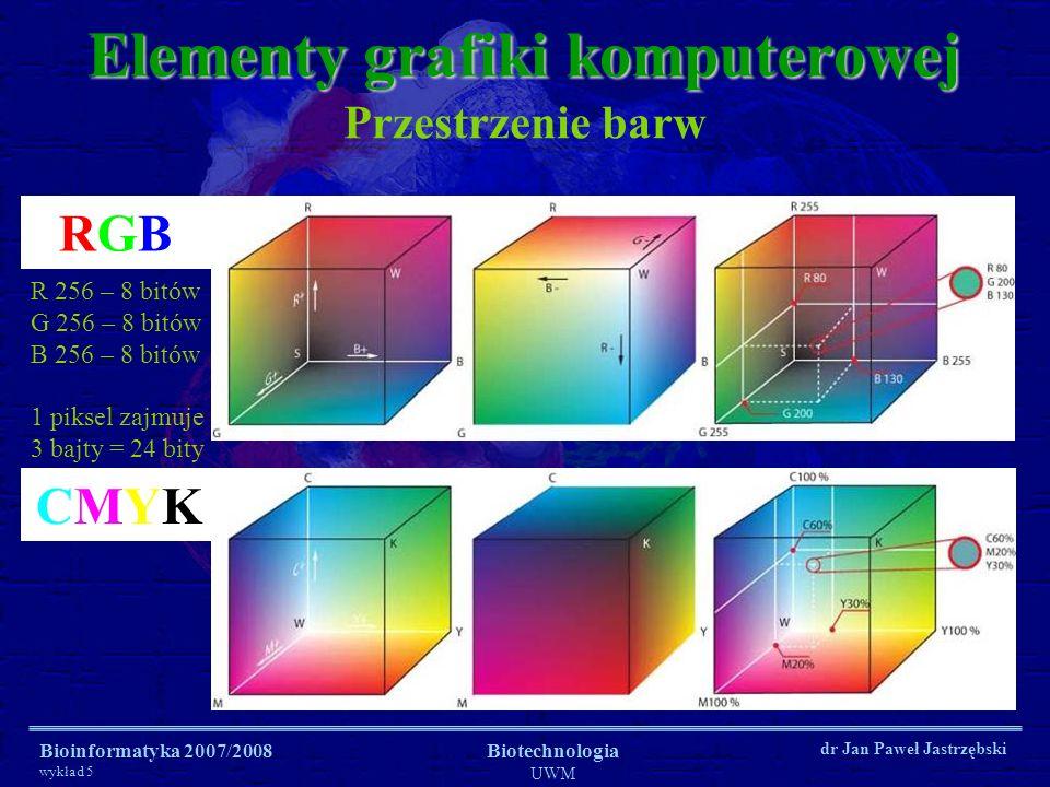 Bioinformatyka 2007/2008 wykład 5 Biotechnologia UWM dr Jan Paweł Jastrzębski Przestrzenie barw Elementy grafiki komputerowej CMYKCMYK RGBRGB R 256 –