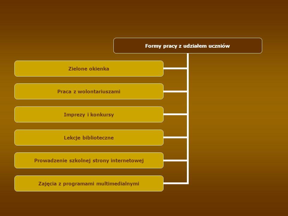 Formy pracy z udziałem uczniów Zielone okienka Praca z wolontariuszami Imprezy i konkursy Lekcje biblioteczne Prowadzenie szkolnej strony internetowej