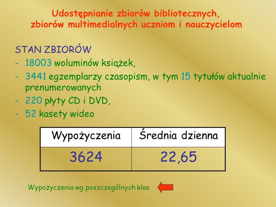 STAN ZBIORÓW -18003 woluminów książek, -3441 egzemplarzy czasopism, w tym 15 tytułów aktualnie prenumerowanych -220 płyty CD i DVD, -52 kasety wideo Udostępnianie zbiorów bibliotecznych, zbiorów multimedialnych uczniom i nauczycielom WypożyczeniaŚrednia dzienna 362422,65 Wypożyczenia wg poszczególnych klas