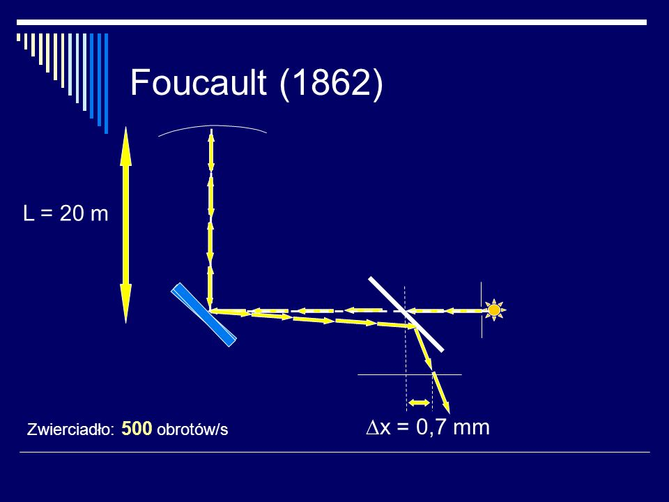 Prędkość światła w powietrzu… laser oscyloskop t L detektor zwierciadło
