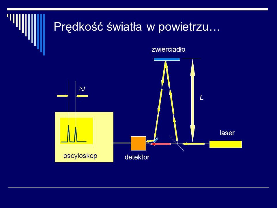 Prędkość fali elektromagnetycznej w kablu koncentrycznym oscyloskop t L2L2 L1L1 L=L 2 -L 1 C= L/ t generator impulsów