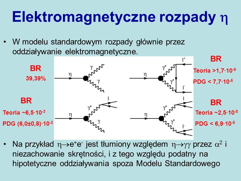 Elektromagnetyczne rozpady W modelu standardowym rozpady głównie przez oddziaływanie elektromagnetyczne. Na przykład e + e - jest tłumiony względem pr