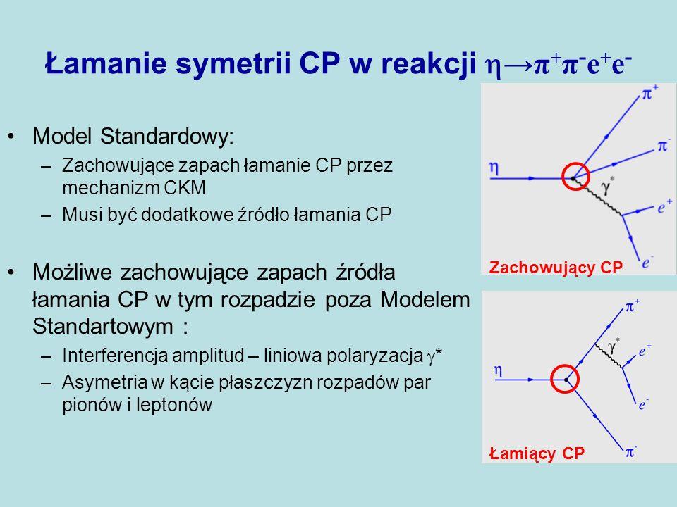 Łamanie symetrii CP w reakcji π + π - e + e - Model Standardowy: –Zachowujące zapach łamanie CP przez mechanizm CKM –Musi być dodatkowe źródło łamania