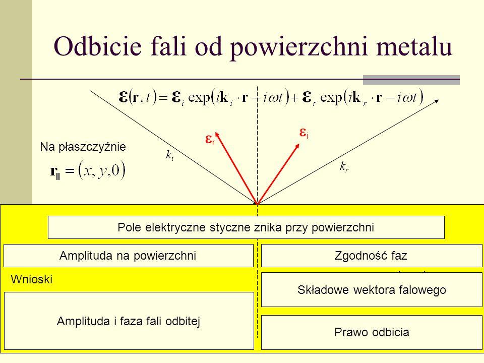 Odbicie fali od powierzchni metalu i r Na płaszczyźnie Polaryzacja w pł. padania: odbicie w fazie Dla danej częstości k r = k i stąd Kąt padania = kąt