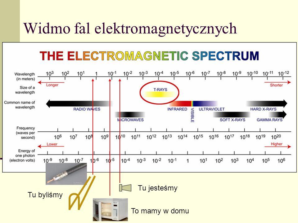 Widmo fal elektromagnetycznych Tu jesteśmy Tu byliśmy To mamy w domu