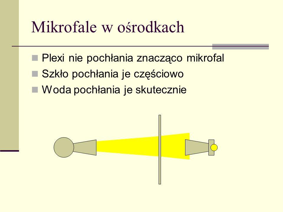 Mikrofale w o ś rodkach Plexi nie pochłania znacząco mikrofal Szkło pochłania je częściowo Woda pochłania je skutecznie