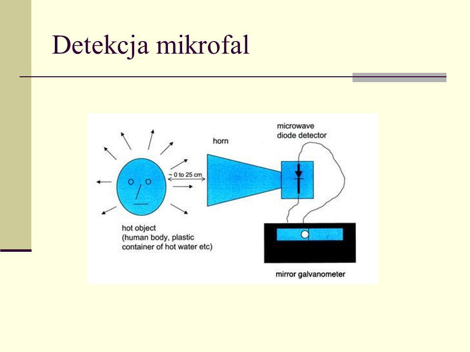 Odbicie od powierzchni metalu += k1k1 k2k2 k1k1 k2k2 Na palcach: kąt padania równy kątowi odbicia Fala bieżąca wzdłuż powierzchni i stojąca prostopadle do niej