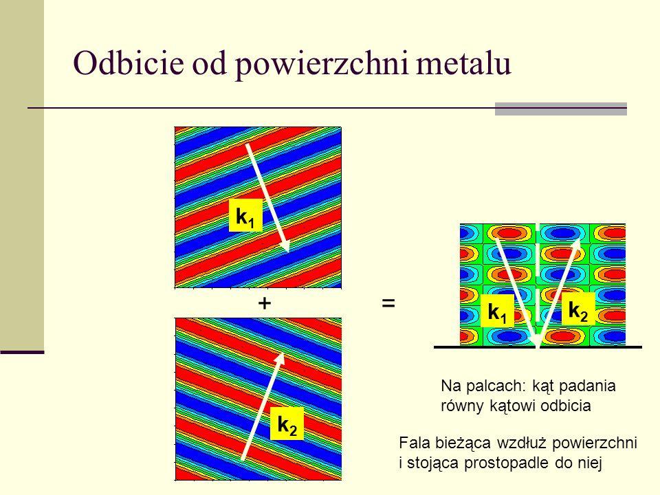 Odbicie od powierzchni metalu += k1k1 k2k2 k1k1 k2k2 Na palcach: kąt padania równy kątowi odbicia Fala bieżąca wzdłuż powierzchni i stojąca prostopadl