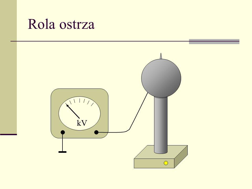 kV Rola ostrza