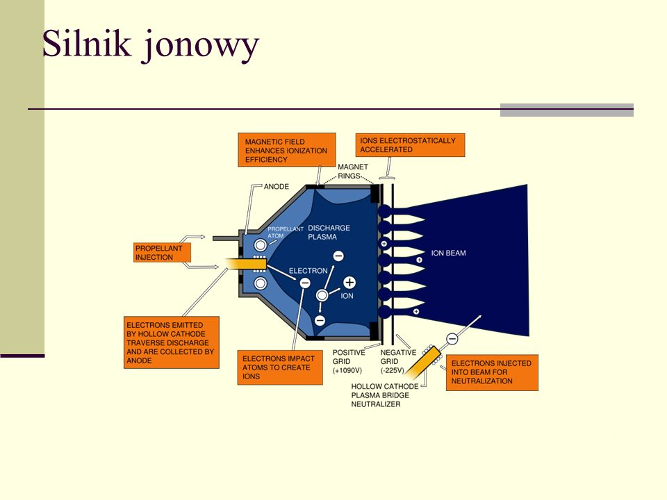 Silnik jonowy Exhaust speeds of 30 km/s are not uncommon, which is far faster than the 3–4.5 km/s for chemical rockets.