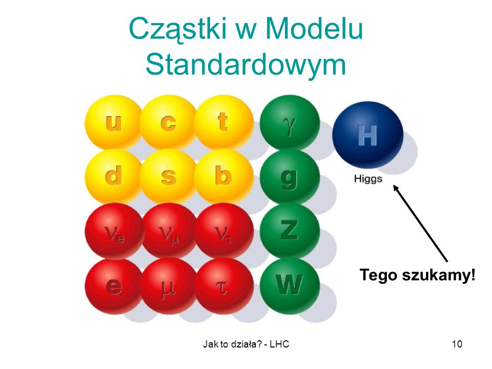 Jak to działa? - LHC10 Cząstki w Modelu Standardowym Tego szukamy!