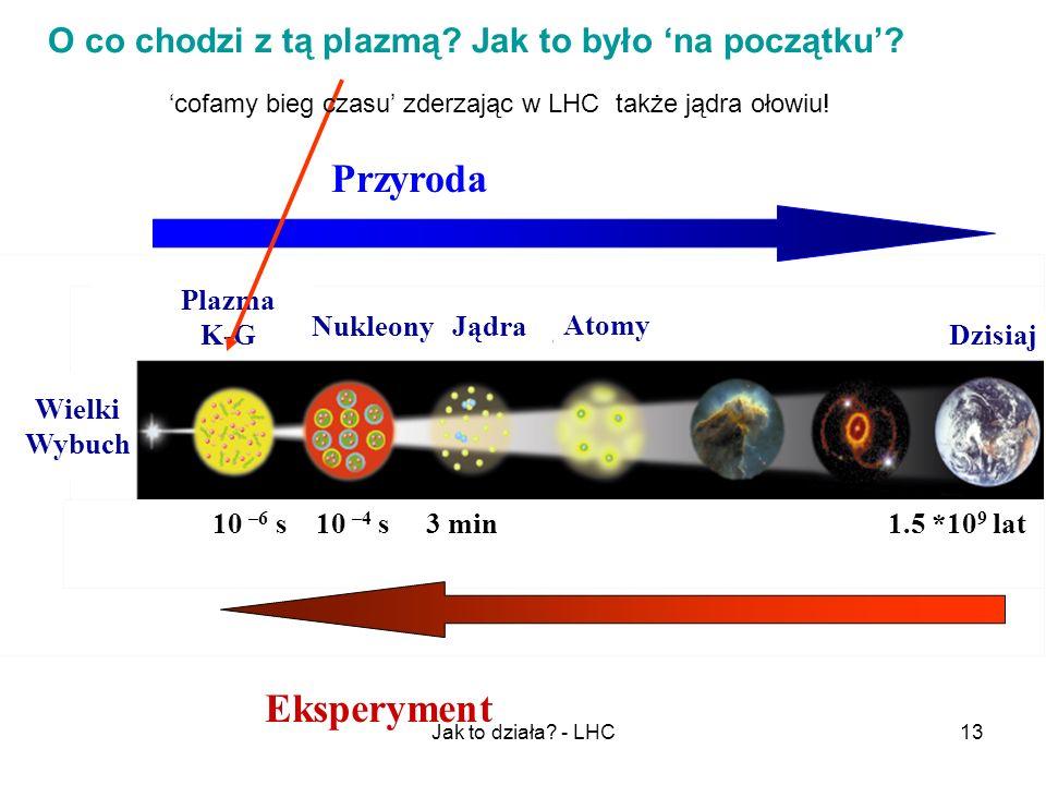 Jak to działa? - LHC13 10 –6 s 10 –4 s 3 min 1.5 *10 9 lat Plazma K-G NukleonyJądra Atomy Dzisiaj Przyroda Eksperyment Wielki Wybuch O co chodzi z tą