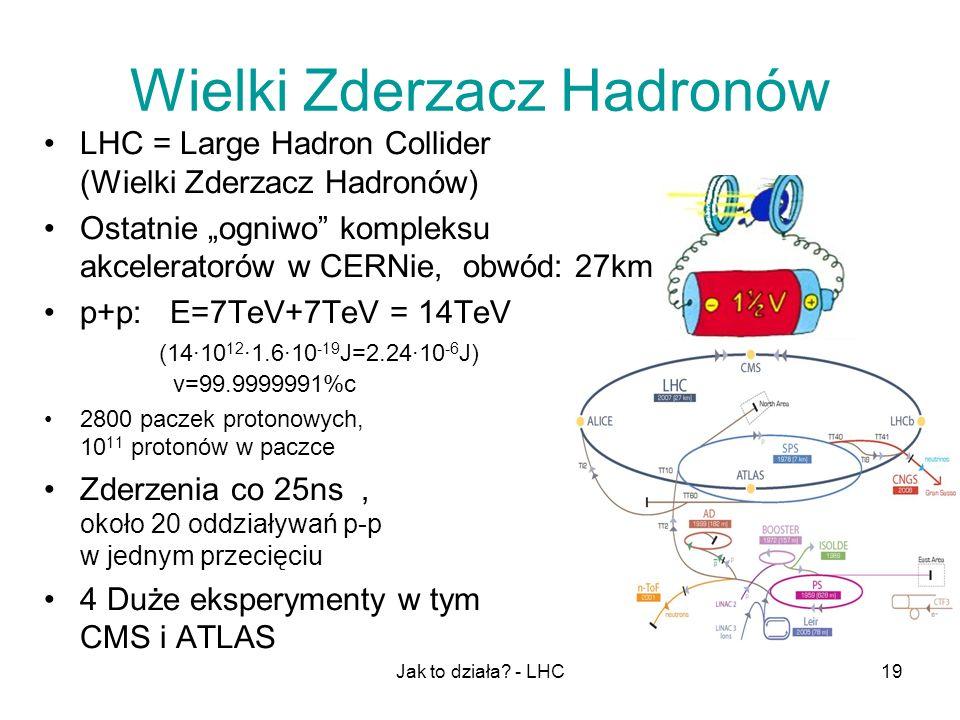 Jak to działa? - LHC19 Wielki Zderzacz Hadronów LHC = Large Hadron Collider (Wielki Zderzacz Hadronów) Ostatnie ogniwo kompleksu akceleratorów w CERNi