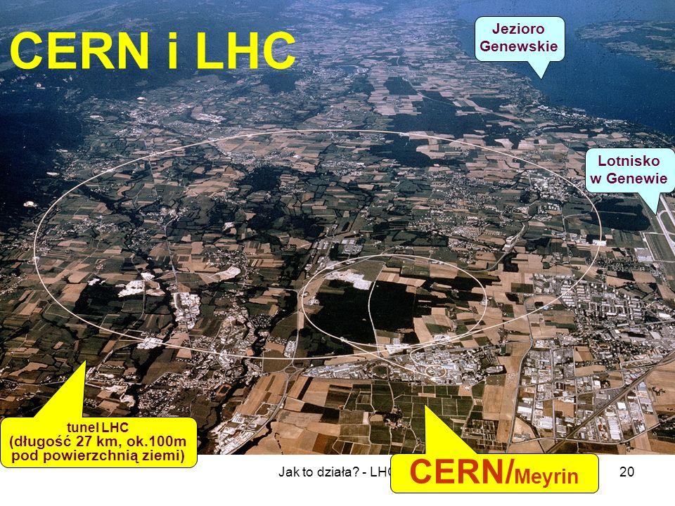 Jak to działa? - LHC20 CERN i LHC tunel LHC (długość 27 km, ok.100m pod powierzchnią ziemi) CERN/ Meyrin Lotnisko w Genewie Jezioro Genewskie