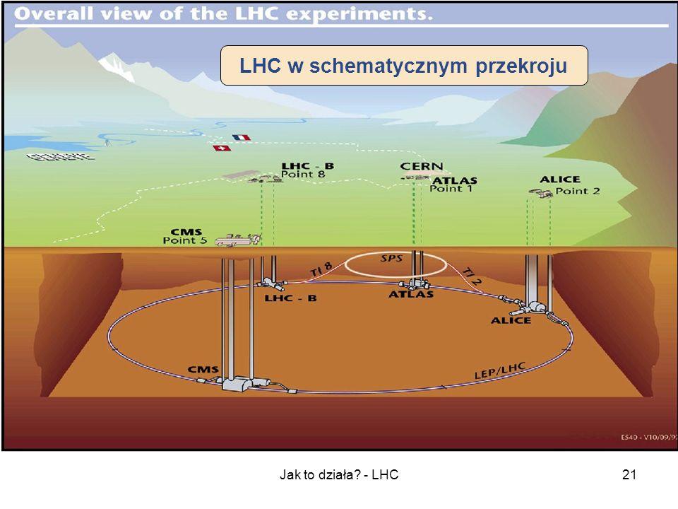 Jak to działa? - LHC21 LHC w schematycznym przekroju