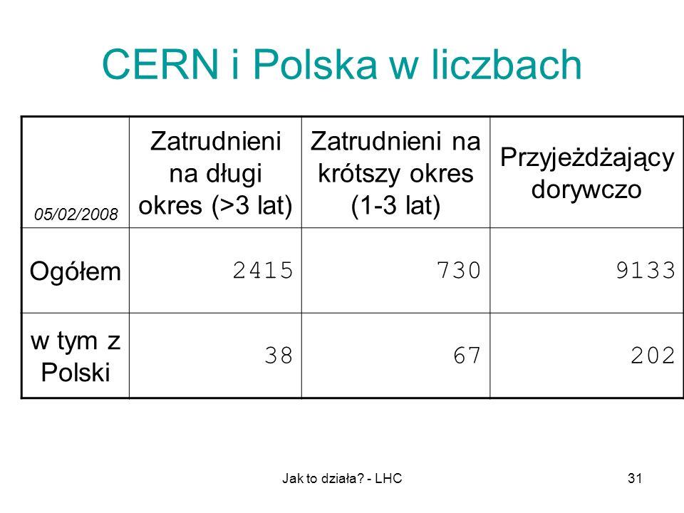 Jak to działa? - LHC31 CERN i Polska w liczbach 05/02/2008 Zatrudnieni na długi okres (>3 lat) Zatrudnieni na krótszy okres (1-3 lat) Przyjeżdżający d