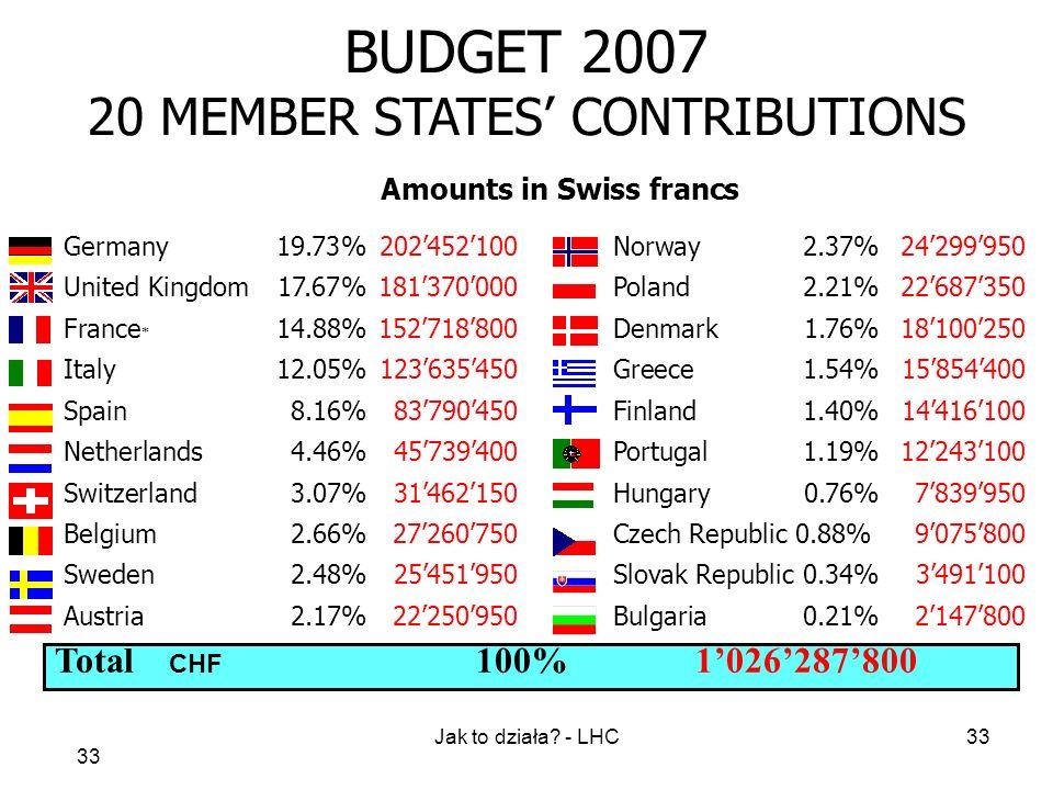 Jak to działa? - LHC33 BUDGET 2007 20 MEMBER STATES CONTRIBUTIONS Amounts in Swiss francs Germany19.73%202452100 Norway 2.37%24299950 United Kingdom 1