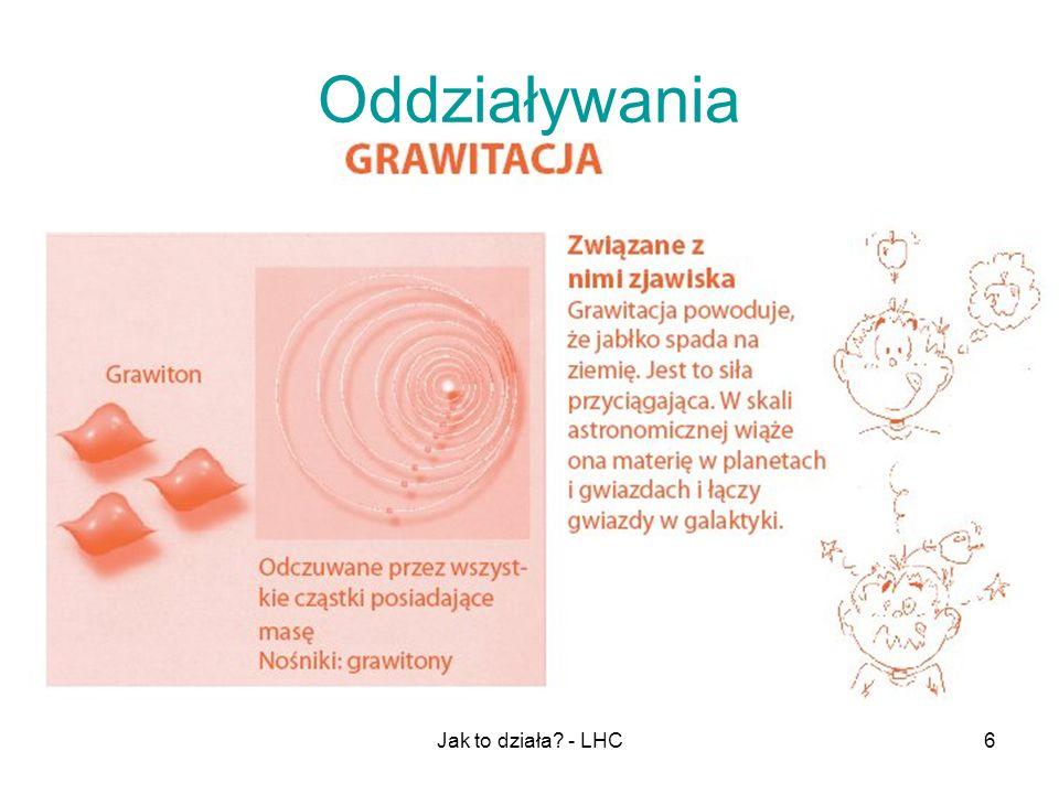 Jak to działa? - LHC27 Detektor CMS – oddziaływania cząstek z materią