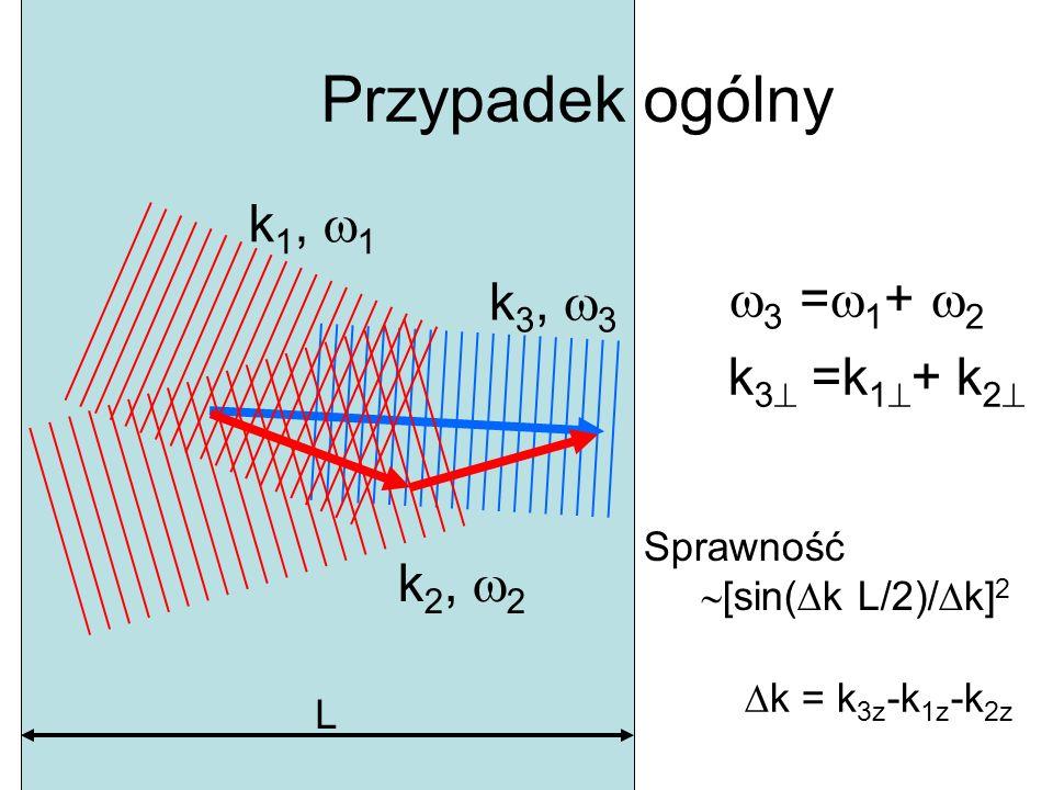 Przypadek ogólny k 3, 3 k 2, 2 k 1, 1 k 3 =k 1 + k 2 3 = 1 + 2 Sprawność [sin( k L/2)/ k] 2 L k = k 3z -k 1z -k 2z