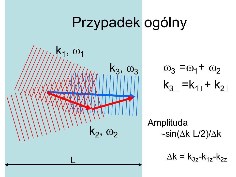 Przypadek ogólny k 3, 3 k 2, 2 k 1, 1 k 3 =k 1 + k 2 3 = 1 + 2 Amplituda sin( k L/2)/ k L k = k 3z -k 1z -k 2z