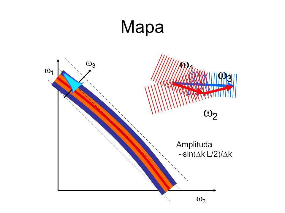 Mapa 1 3 2 1 3 Amplituda sin( k L/2)/ k