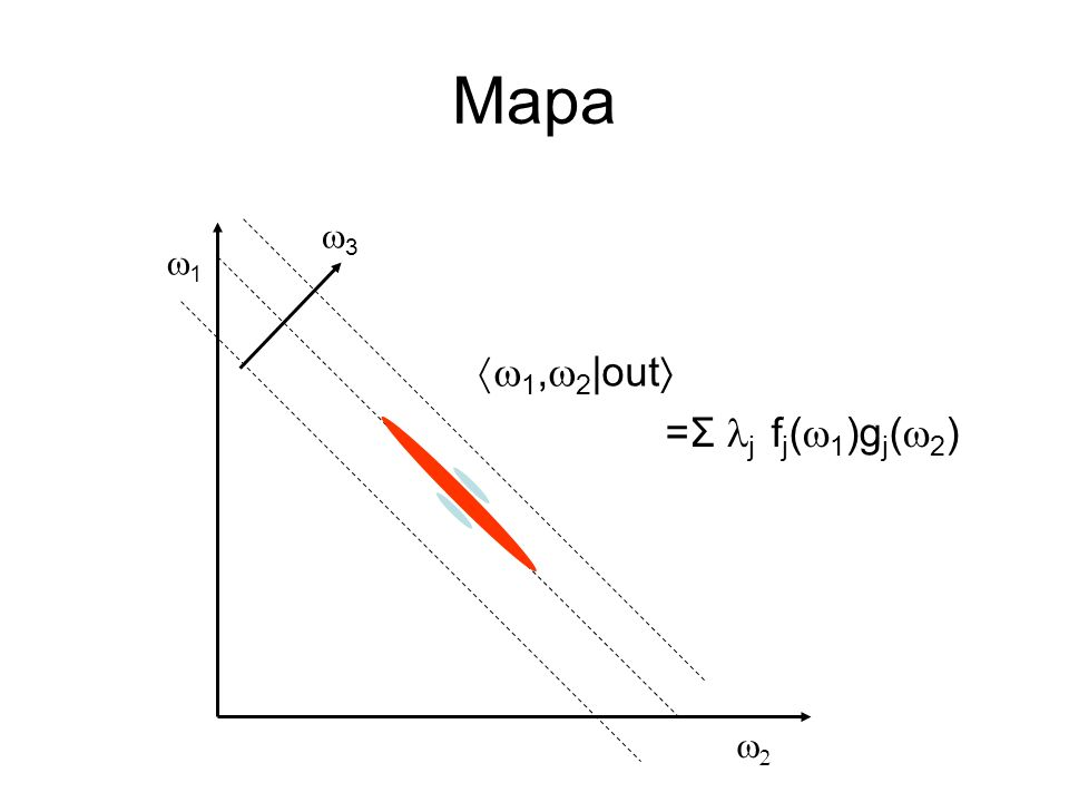 Mapa 1 3 1, 2 |out =Σ j f j ( 1 )g j ( 2 )