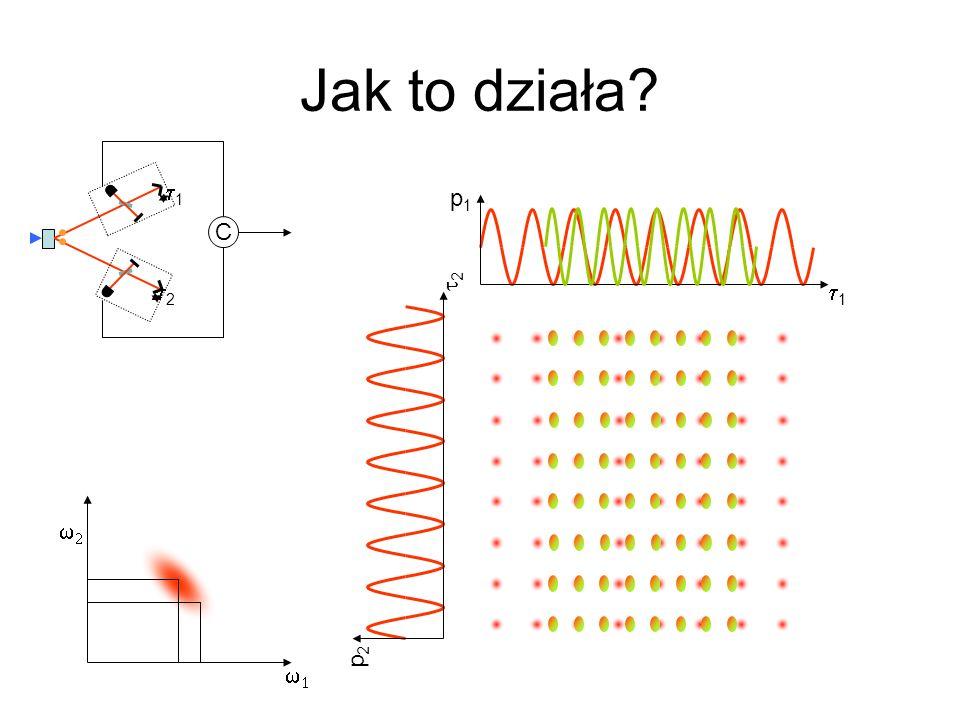 Jak to działa? 1 1 2 C p1p1 2 p2p2
