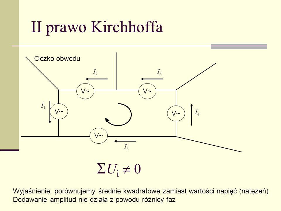 II prawo Kirchhoffa Oczko obwodu I1I1 I4I4 I3I3 I2I2 I5I5 V~ U i 0 Wyjaśnienie: porównujemy średnie kwadratowe zamiast wartości napięć (natężeń) Dodaw
