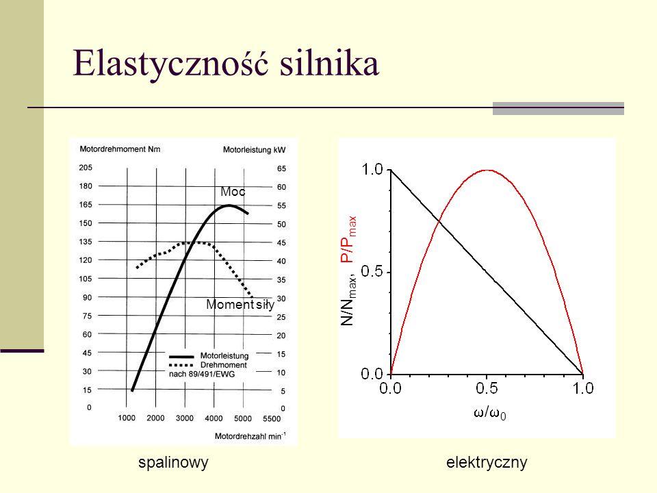Elastyczno ść silnika / 0 N/N max, P/P max spalinowyelektryczny Moc Moment siły