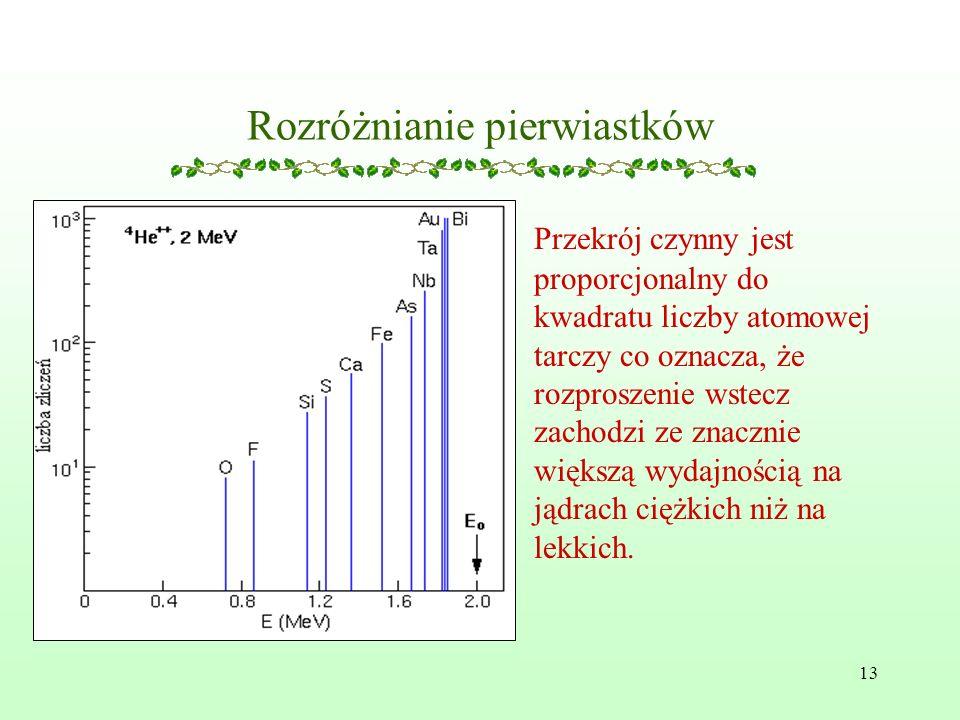 13 Rozróżnianie pierwiastków Przekrój czynny jest proporcjonalny do kwadratu liczby atomowej tarczy co oznacza, że rozproszenie wstecz zachodzi ze znacznie większą wydajnością na jądrach ciężkich niż na lekkich.