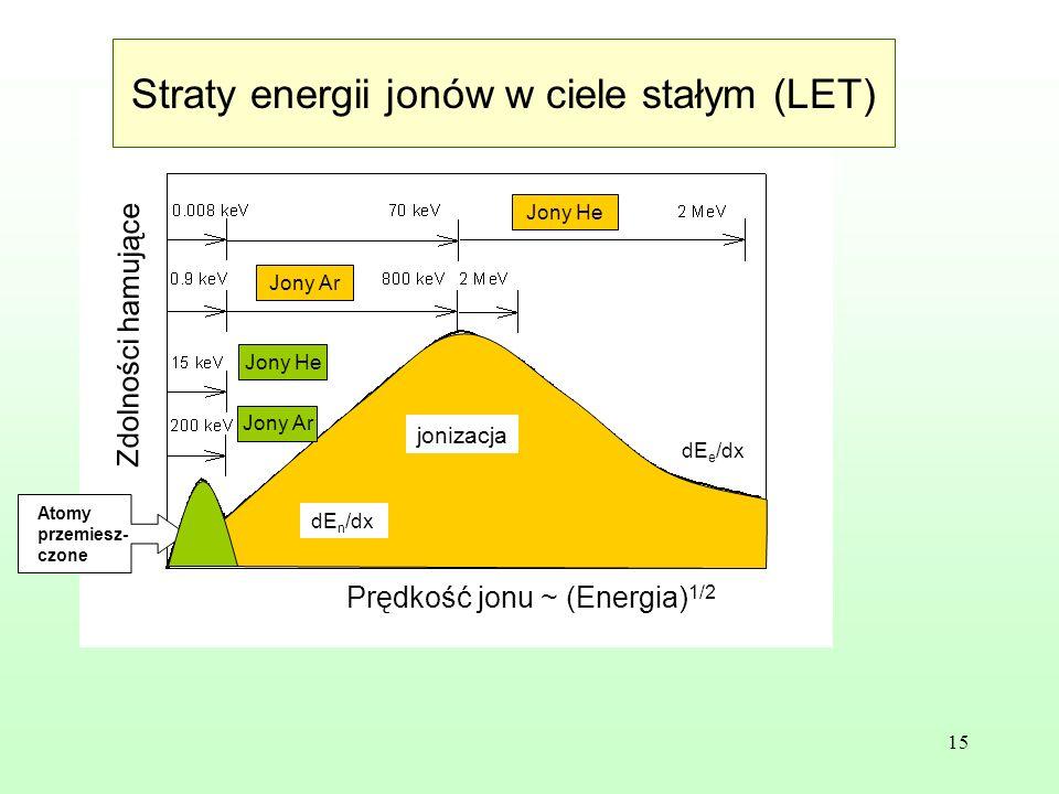 15 Prędkość jonu ~ (Energia) 1/2 Zdolności hamujące Jony He Jony Ar jonizacja Atomy przemiesz- czone dE e /dx dE n /dx Straty energii jonów w ciele stałym (LET)
