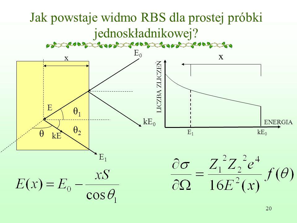 20 Jak powstaje widmo RBS dla prostej próbki jednoskładnikowej.
