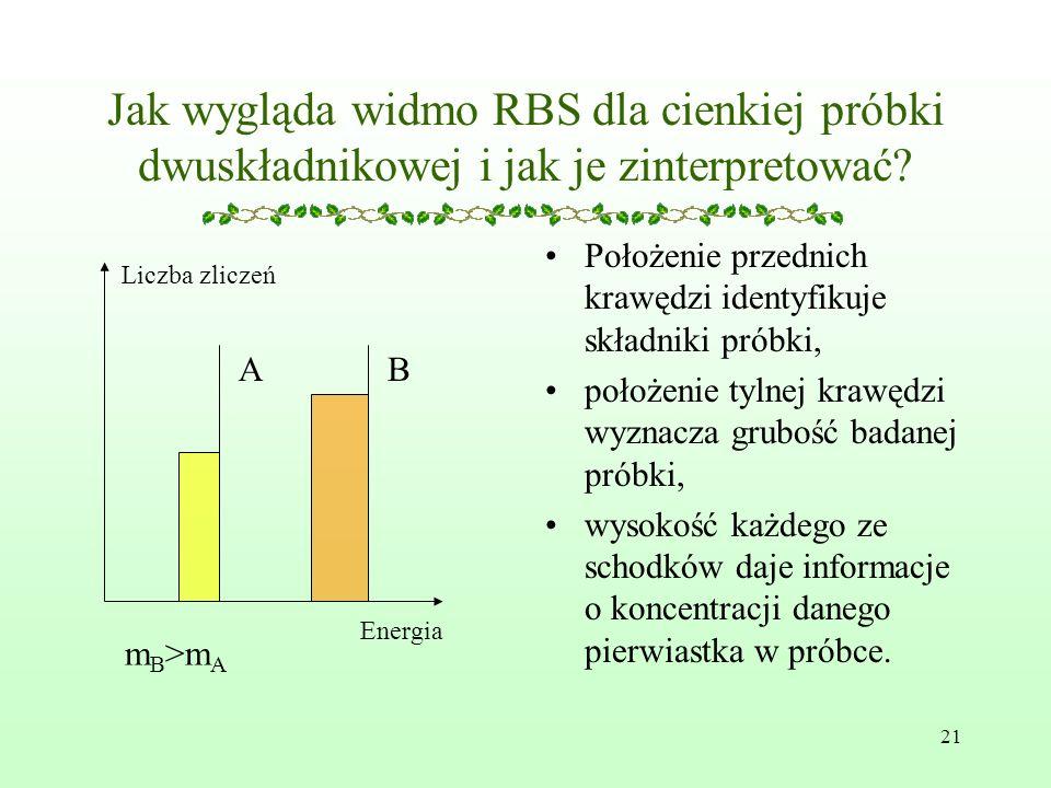 21 Jak wygląda widmo RBS dla cienkiej próbki dwuskładnikowej i jak je zinterpretować.