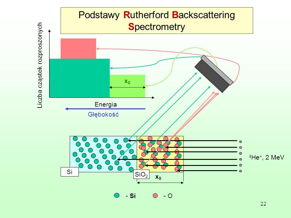 22 x0x0 - O- Si 4 He +, 2 MeV x0x0 Si SiO 2 Energia Głębokość Liczba cząstek rozproszonych x0x0 Podstawy Rutherford Backscattering Spectrometry