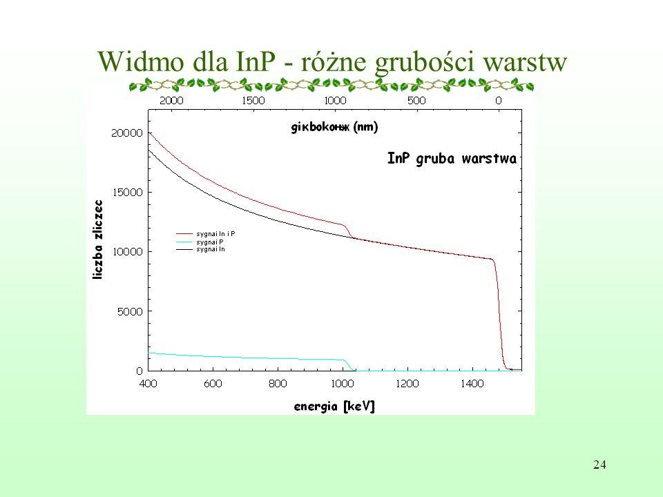 24 Widmo dla InP - różne grubości warstw